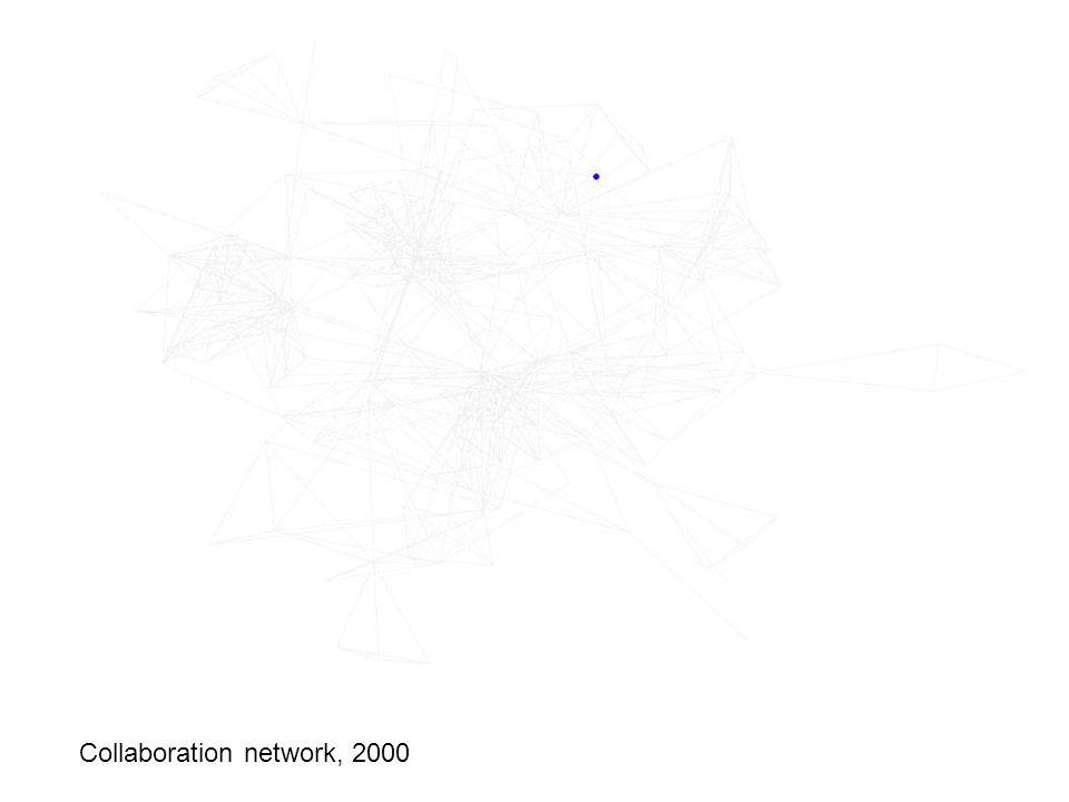Collaboration network: 2000 Collaboration network, 2000
