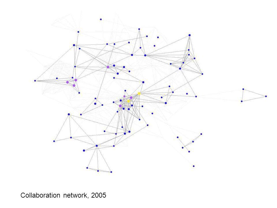 Collaboration network: 2005 Collaboration network, 2005