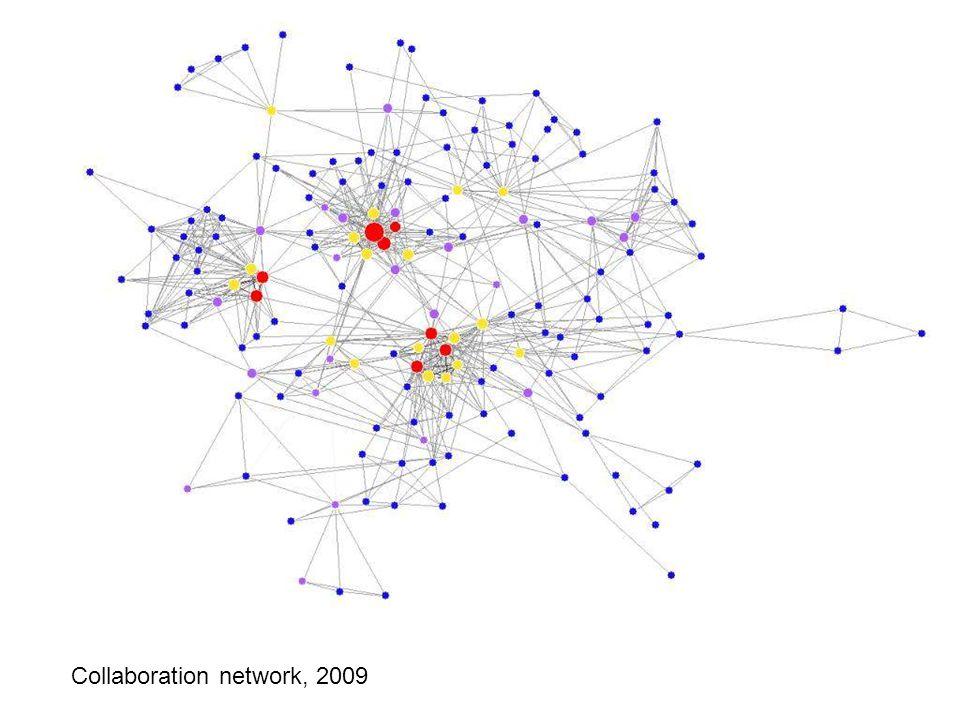 Collaboration network: 2009 Collaboration network, 2009