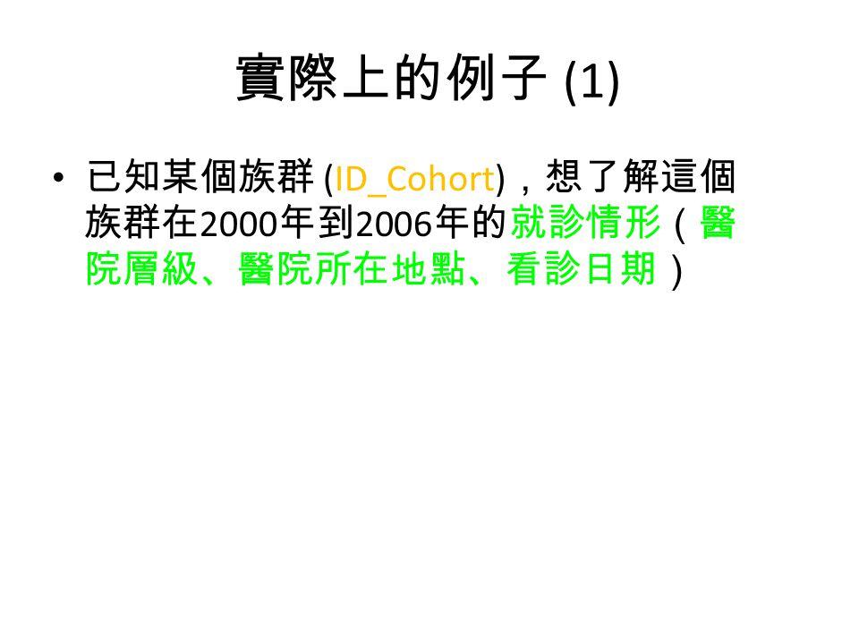 實際上的例子 (1) 已知某個族群 (ID_Cohort) ,想了解這個 族群在 2000 年到 2006 年的就診情形(醫 院層級、醫院所在地點、看診日期)