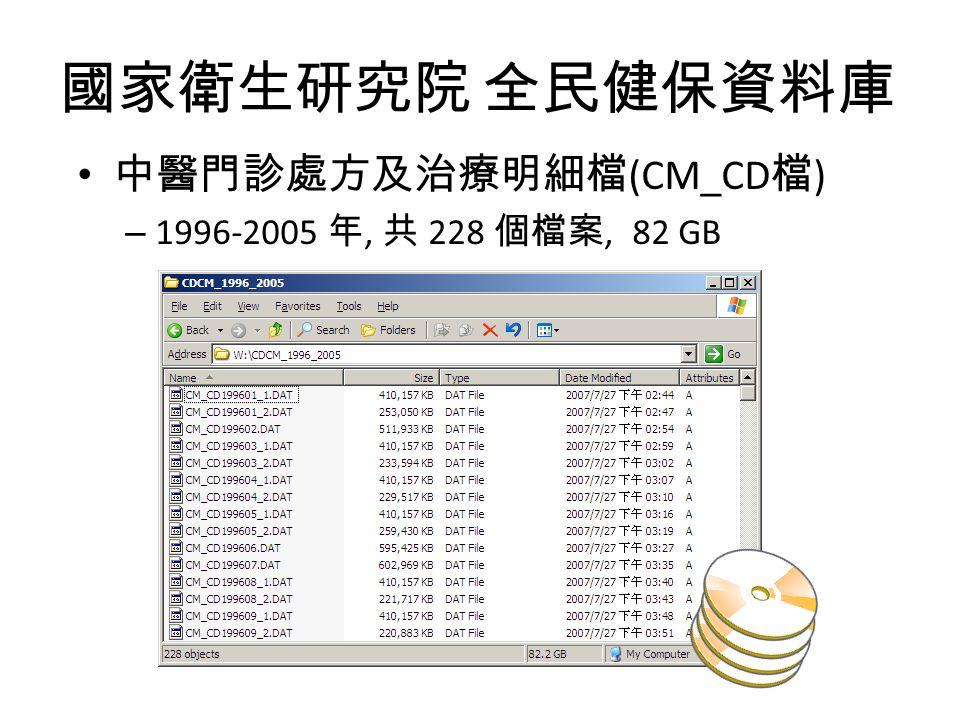 國家衛生研究院 全民健保資料庫 中醫門診處方及治療明細檔 (CM_CD 檔 ) – 1996-2005 年, 共 228 個檔案, 82 GB