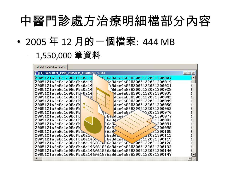 中醫門診處方治療明細檔部分內容 2005 年 12 月的一個檔案 : 444 MB – 1,550,000 筆資料