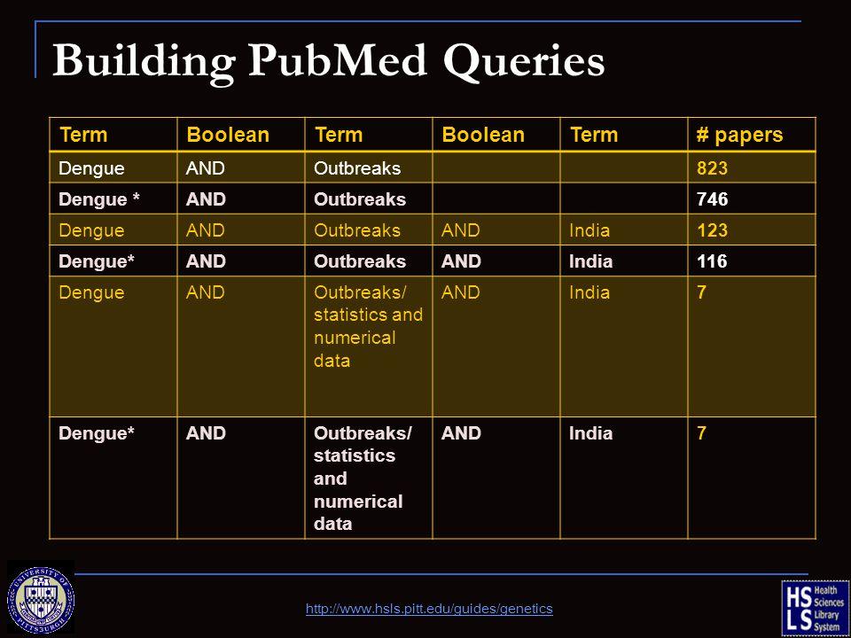 Building PubMed Queries TermBooleanTermBooleanTerm# papers DengueANDOutbreaks823 Dengue *ANDOutbreaks746 DengueANDOutbreaksANDIndia123 Dengue*ANDOutbreaksANDIndia116 DengueANDOutbreaks/ statistics and numerical data ANDIndia7 Dengue*ANDOutbreaks/ statistics and numerical data ANDIndia7 http://www.hsls.pitt.edu/guides/genetics