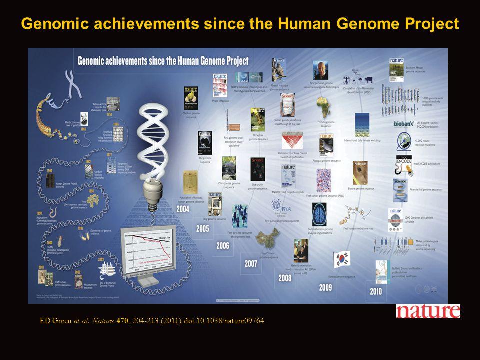 ED Green et al. Nature 470, 204-213 (2011) doi:10.1038/nature09764 Genomic achievements since the Human Genome Project