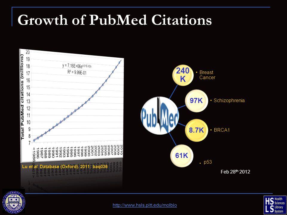 Growth of PubMed Citations Lu et al. Database (Oxford). 2011: baq036 240 K Breast Cancer 97K Schizophrenia 8.7K BRCA1 61K. p53 Feb 28 th 2012 http://w