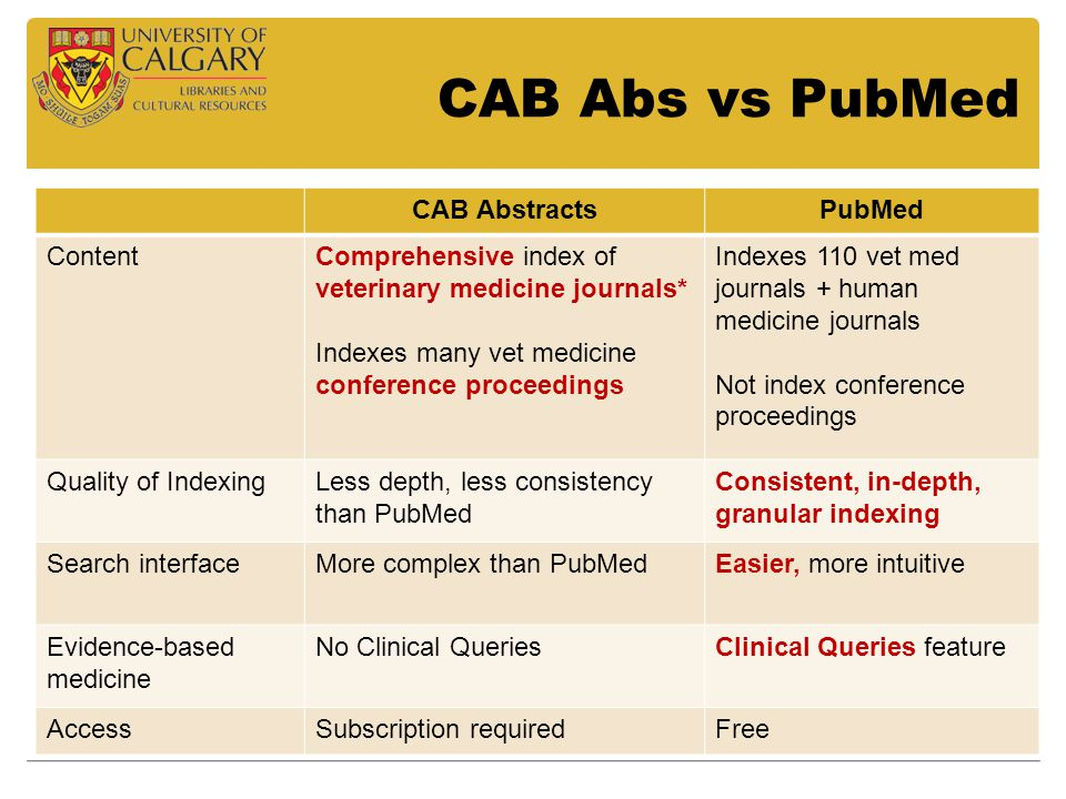 CAB Abs vs PubMed CAB AbstractsPubMed ContentComprehensive index of veterinary medicine journals* Indexes many vet medicine conference proceedings Ind