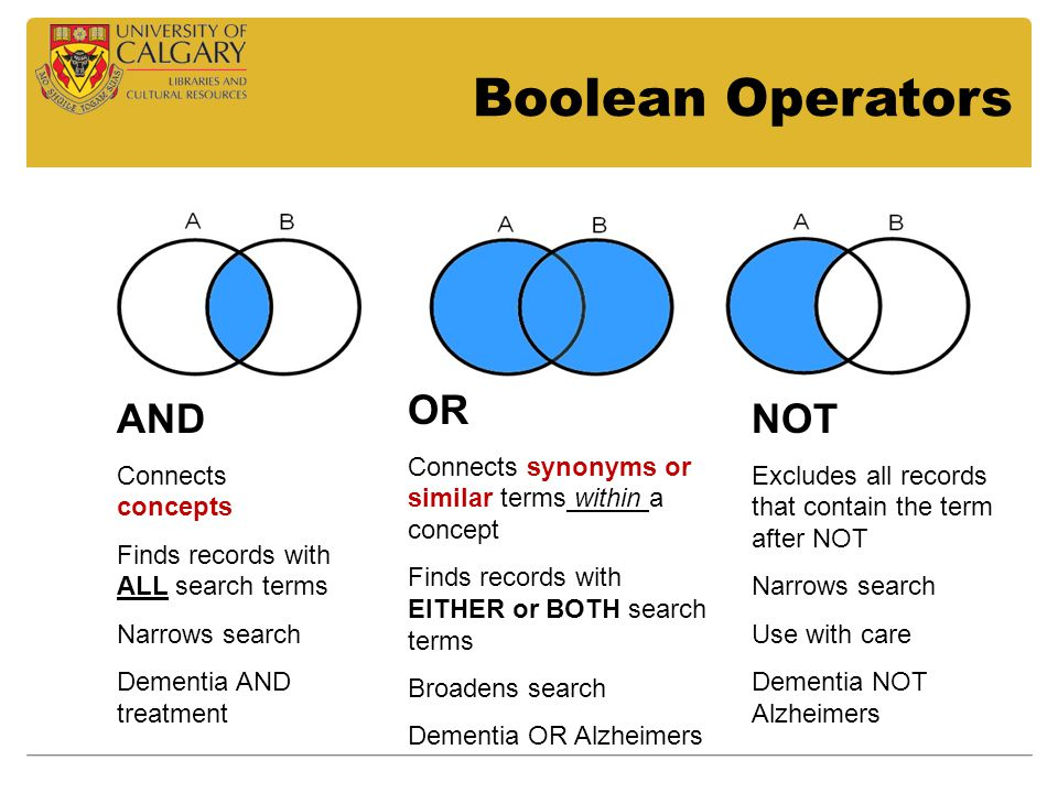 Boolean Operators AND Connects concepts Finds records with ALL search terms Narrows search Dementia AND treatment OR Connects synonyms or similar terms within a concept Finds records with EITHER or BOTH search terms Broadens search Dementia OR Alzheimers NOT Excludes all records that contain the term after NOT Narrows search Use with care Dementia NOT Alzheimers