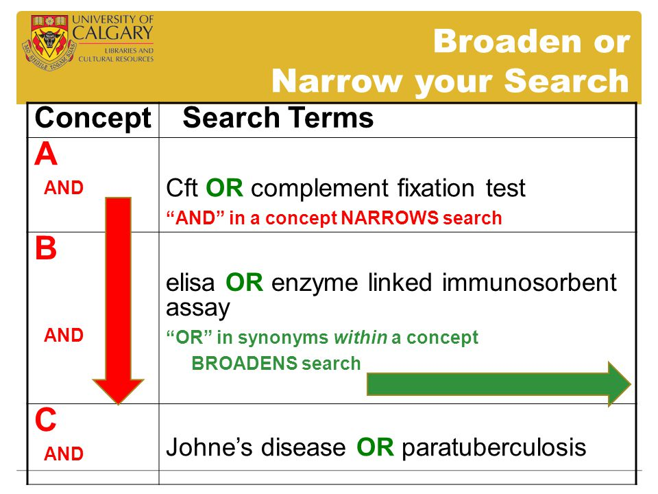Broaden or Narrow your Search Concept Search Terms A AND Cft OR complement fixation test AND in a concept NARROWS search B AND elisa OR enzyme linked immunosorbent assay OR in synonyms within a concept BROADENS search C AND Johne's disease OR paratuberculosis