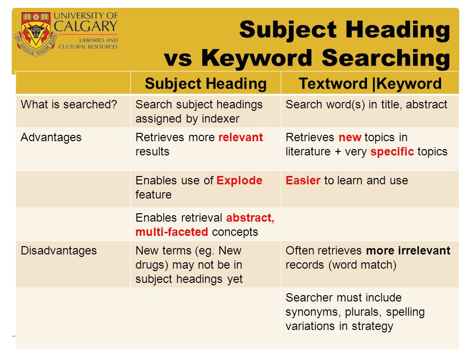 Subject Heading vs Keyword Searching Subject HeadingTextword |Keyword What is searched Search subject headings assigned by indexer Search word(s) in title, abstract AdvantagesRetrieves more relevant results Retrieves new topics in literature + very specific topics Enables use of Explode feature Easier to learn and use Enables retrieval abstract, multi-faceted concepts DisadvantagesNew terms (eg.