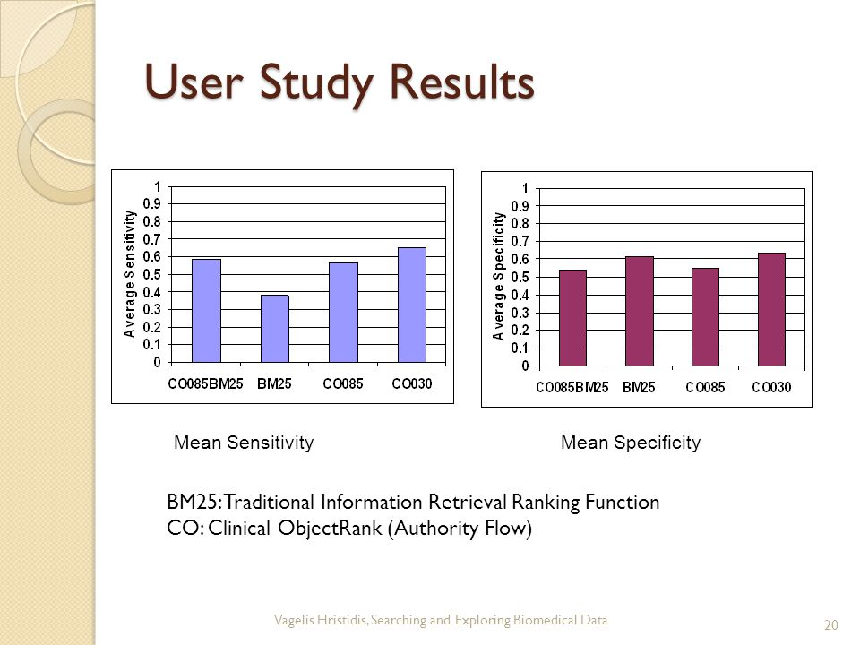 User Study Results Mean SensitivityMean Specificity BM25: Traditional Information Retrieval Ranking Function CO: Clinical ObjectRank (Authority Flow) 20 Vagelis Hristidis, Searching and Exploring Biomedical Data