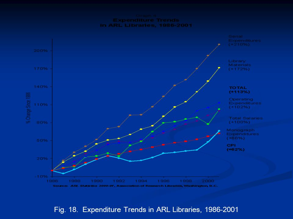 Fig. 18. Expenditure Trends in ARL Libraries, 1986-2001