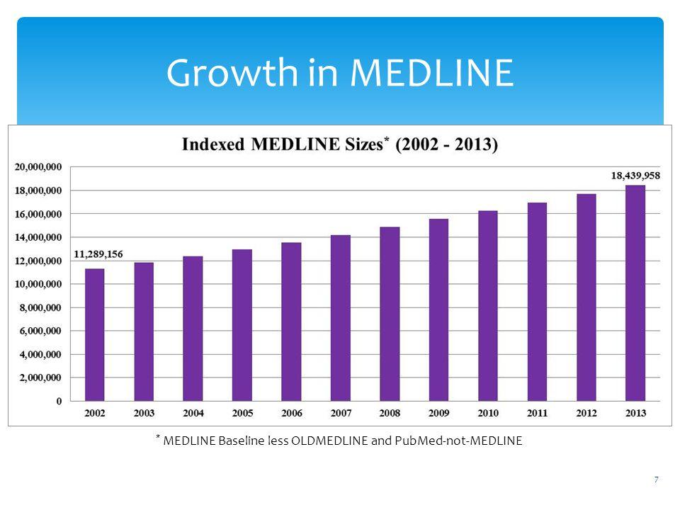 Growth in MEDLINE * MEDLINE Baseline less OLDMEDLINE and PubMed-not-MEDLINE 7