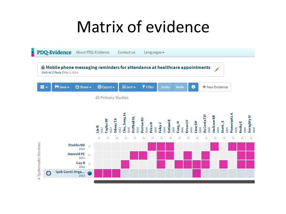 Matrix of evidence