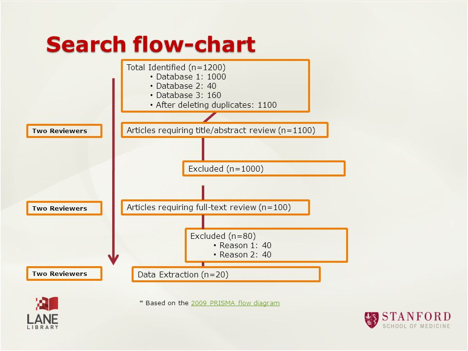 Search flow-chart Total Identified (n=1200) Database 1: 1000 Database 2: 40 Database 3: 160 After deleting duplicates: 1100 Excluded (n=1000) Articles requiring full-text review (n=100) Excluded (n=80) Reason 1: 40 Reason 2: 40 Articles requiring title/abstract review (n=1100) Two Reviewers Data Extraction (n=20) Two Reviewers * Based on the 2009 PRISMA flow diagram2009 PRISMA flow diagram