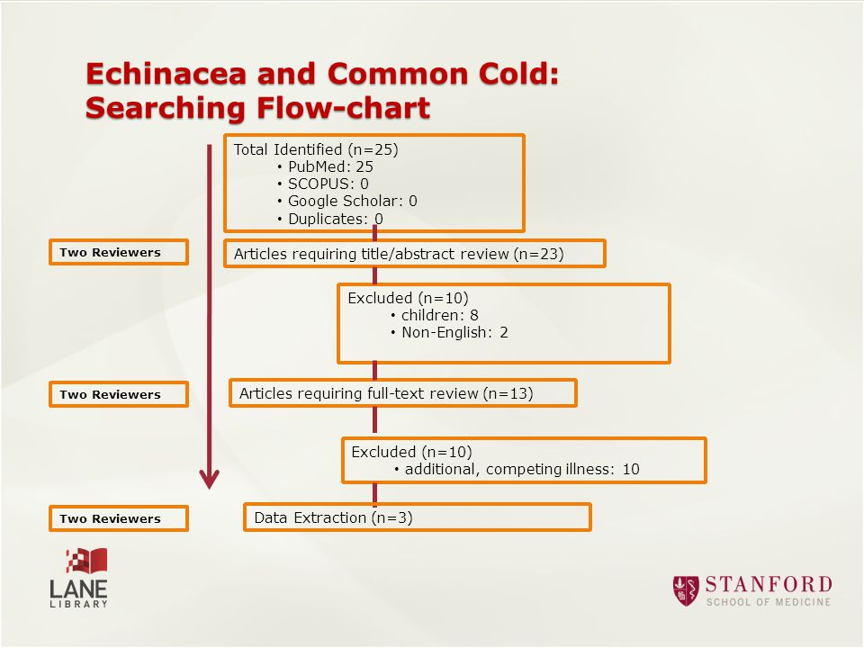 Echinacea and Common Cold: Searching Flow-chart Total Identified (n=25) PubMed: 25 SCOPUS: 0 Google Scholar: 0 Duplicates: 0 Excluded (n=10) children: 8 Non-English: 2 Articles requiring full-text review (n=13) Excluded (n=10) additional, competing illness: 10 Articles requiring title/abstract review (n=23) Two Reviewers Data Extraction (n=3) Two Reviewers
