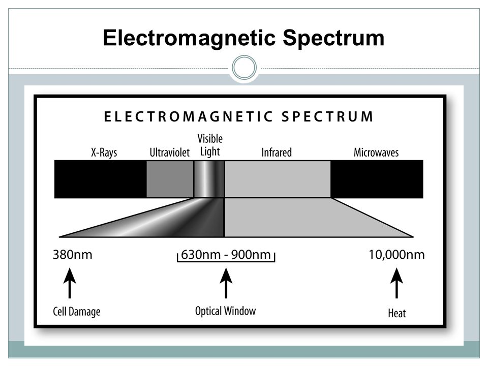 Optical Window Electromagnetic Spectrum