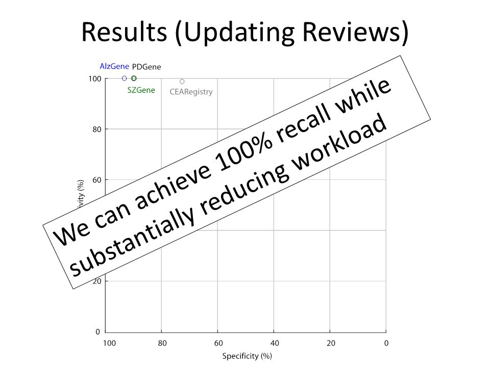 Results (Updating Reviews) We can achieve 100% recall while substantially reducing workload