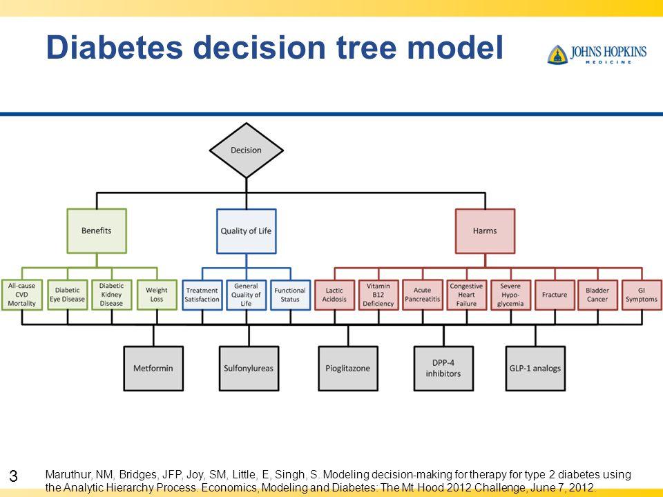 3 Diabetes decision tree model Maruthur, NM, Bridges, JFP, Joy, SM, Little, E, Singh, S.