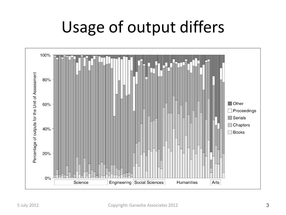 Usage of output differs 5 July 2012Copyright: Ganesha Associates 2012 3
