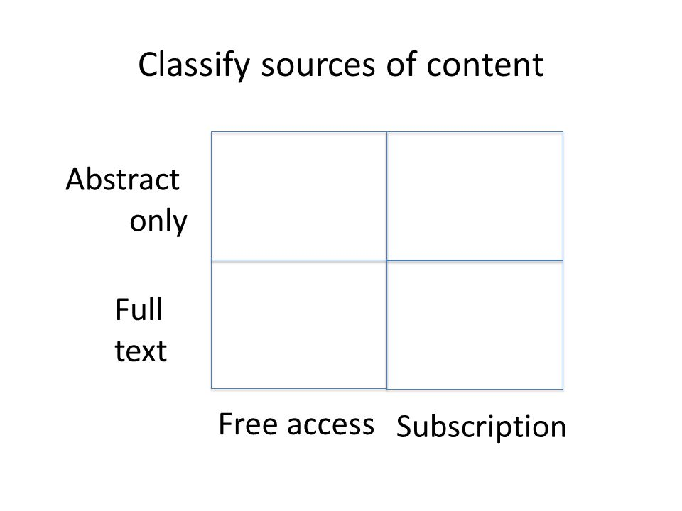 Classify sources of content Abstract only Full text Free access Subscription
