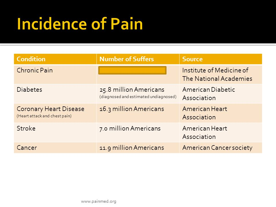  American Pain Foundation  evaluated the impact that chronic pain had on 303 chronic pain sufferers who sought care from their physician and were currently using an opioid to treat their pain  Control Over Chronic Pain  More than half of respondents (51%) felt they had little or no control over their pain.