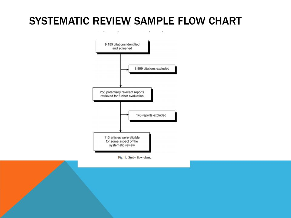 SYSTEMATIC REVIEW SAMPLE FLOW CHART