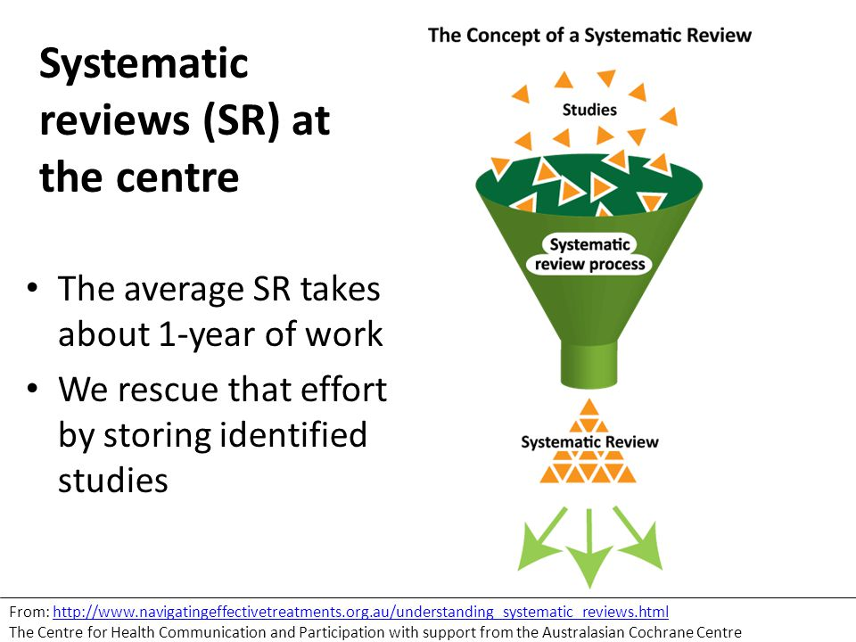Systematic reviews (SR) at the centre The average SR takes about 1-year of work We rescue that effort by storing identified studies From: http://www.navigatingeffectivetreatments.org.au/understanding_systematic_reviews.html The Centre for Health Communication and Participation with support from the Australasian Cochrane Centrehttp://www.navigatingeffectivetreatments.org.au/understanding_systematic_reviews.html