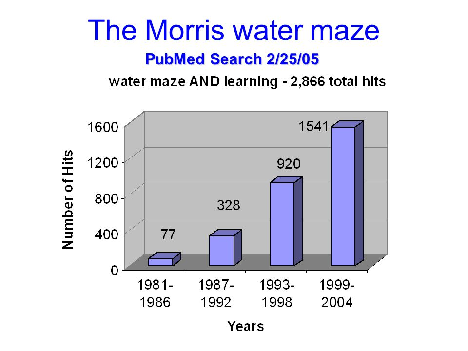 PubMed Search 2/25/05