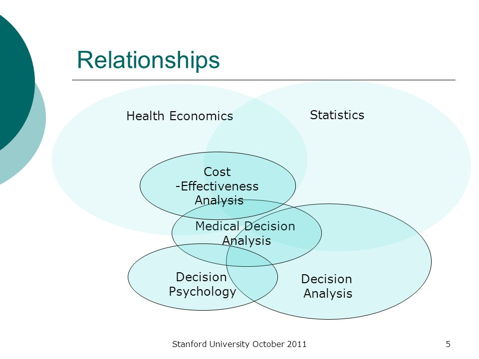 Stanford University October 20115 Relationships Decision Analysis Medical Decision Analysis Health Economics Statistics Decision Psychology Cost -Effe