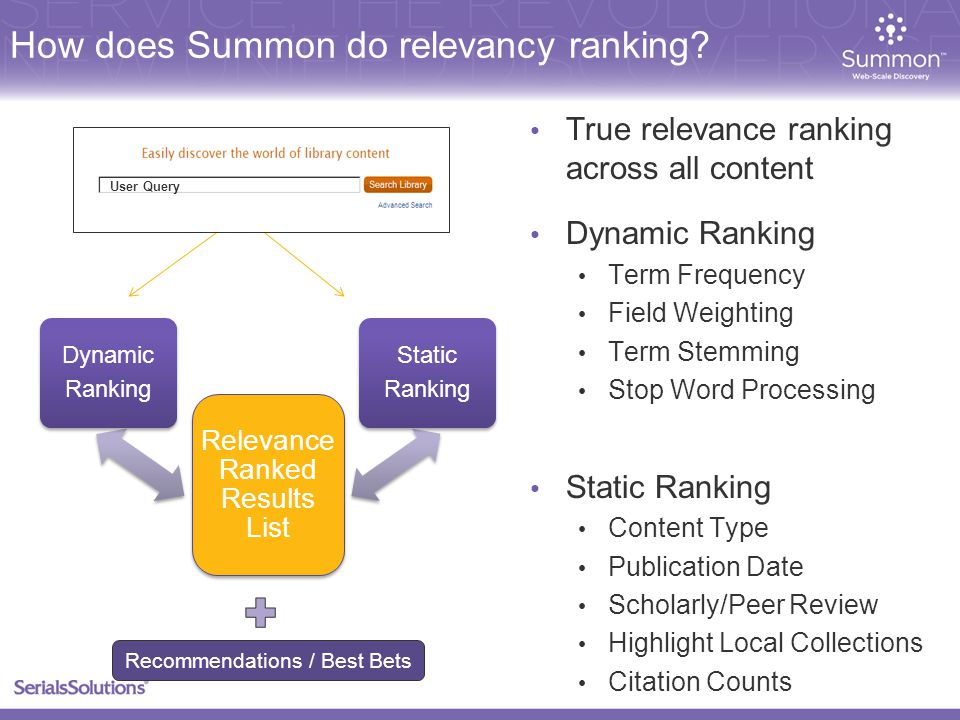 Dynamic Ranking Term Frequency Field Weighting Term Stemming Stop Word Processing Static Ranking Content Type Publication Date Scholarly/Peer Review Highlight Local Collections Citation Counts True relevance ranking across all content User Query Recommendations / Best Bets How does Summon do relevancy ranking
