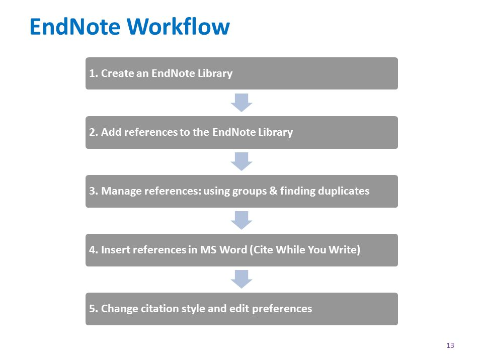 EndNote Workflow 13 1. Create an EndNote Library2.