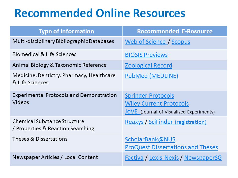 Recommended Online Resources 7 Type of InformationRecommended E-Resource Multi-disciplinary Bibliographic Databases Web of Science Web of Science / ScopusScopus Biomedical & Life Sciences BIOSIS Previews Animal Biology & Taxonomic Reference Zoological Record Medicine, Dentistry, Pharmacy, Healthcare & Life Sciences PubMed (MEDLINE) Experimental Protocols and Demonstration Videos Springer Protocols Wiley Current Protocols JoVE JoVE (Journal of Visualized Experiments) Chemical Substance Structure / Properties & Reaction Searching Reaxys Reaxys / SciFinder (registration)SciFinder (registration) Theses & Dissertations ScholarBank@NUS ProQuest Dissertations and Theses Newspaper Articles / Local Content FactivaFactiva / Lexis-Nexis / NewspaperSGLexis-NexisNewspaperSG