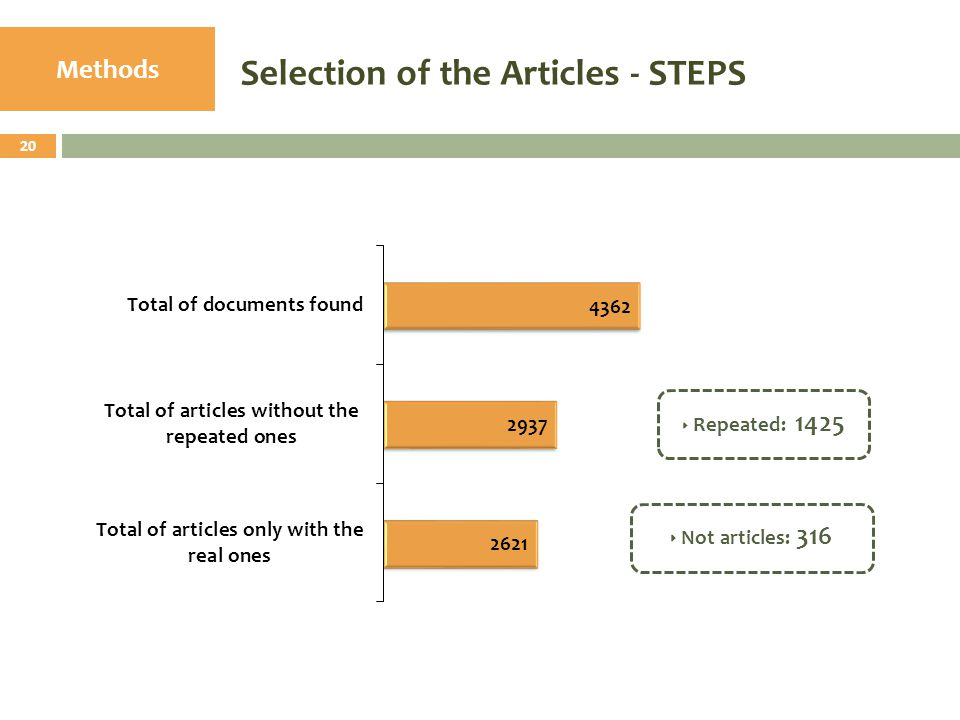 Methods 20 Selection of the Articles - STEPS  Repeated: 1425  Not articles: 316