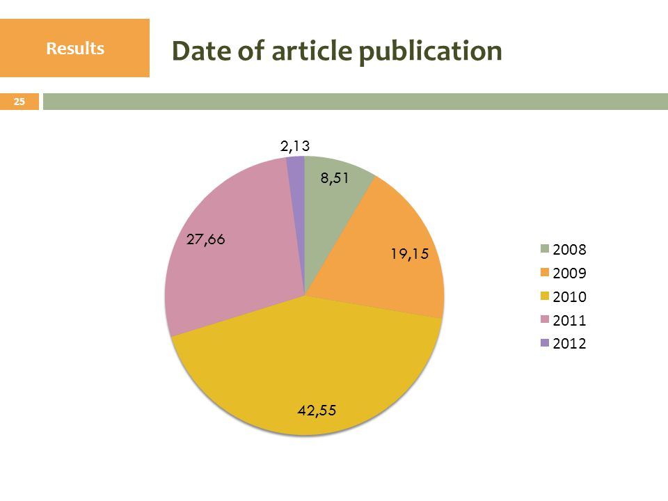 Date of article publication 25 Results