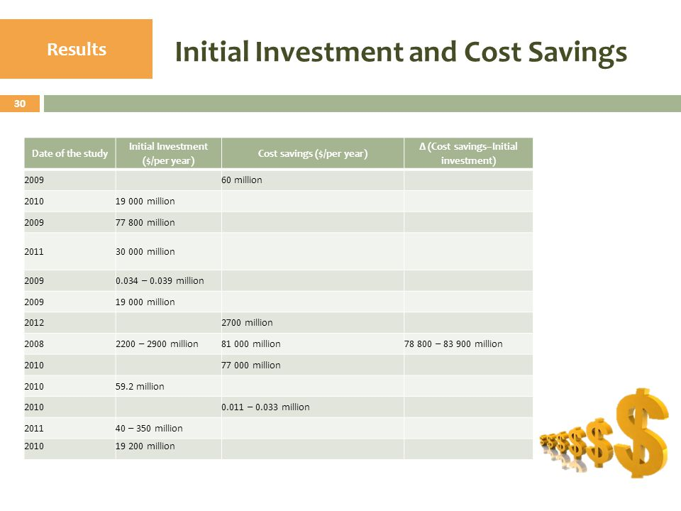 Initial Investment and Cost Savings 30 Results Date of the study Initial Investment ($/per year) Cost savings ($/per year) ∆ (Cost savings–Initial inv