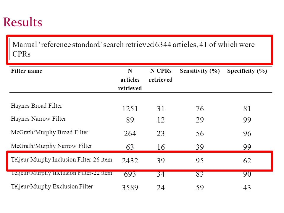 Results Filter name N articles retrieved N CPRs retrieved Sensitivity (%)Specificity (%) Haynes Broad Filter 1251317681 Haynes Narrow Filter 89122999 McGrath/Murphy Broad Filter 264235696 McGrath/Murphy Narrow Filter 63163999 Teljeur Murphy Inclusion Filter-26 item 2432399562 Teljeur/Murphy Inclusion Filter-22 item 693348390 Teljeur/Murphy Exclusion Filter 3589245943 Manual 'reference standard' search retrieved 6344 articles, 41 of which were CPRs