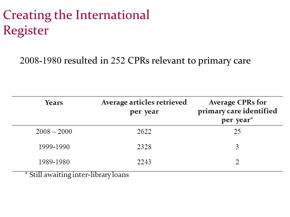 Creating the International Register YearsAverage articles retrieved per year Average CPRs for primary care identified per year* 2008 – 2000262225 1999-199023283 1989-198022432 * Still awaiting inter-library loans 2008-1980 resulted in 252 CPRs relevant to primary care