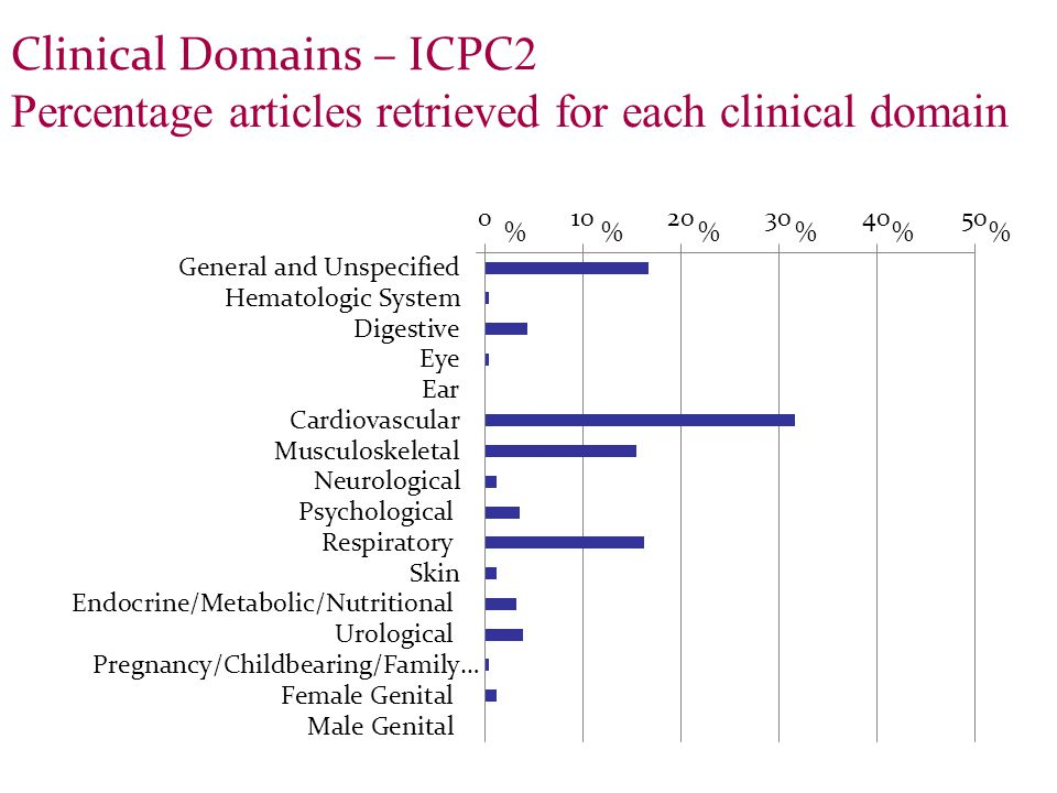 Clinical Domains – ICPC 2 Percentage articles retrieved for each clinical domain %