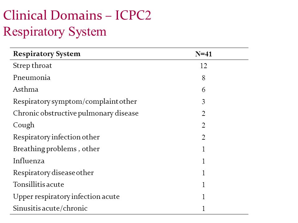 Clinical Domains – ICPC 2 Respiratory System Respiratory System N=41 Strep throat 12 Pneumonia 8 Asthma 6 Respiratory symptom/complaint other 3 Chronic obstructive pulmonary disease 2 Cough 2 Respiratory infection other 2 Breathing problems, other 1 Influenza 1 Respiratory disease other 1 Tonsillitis acute 1 Upper respiratory infection acute 1 Sinusitis acute/chronic 1