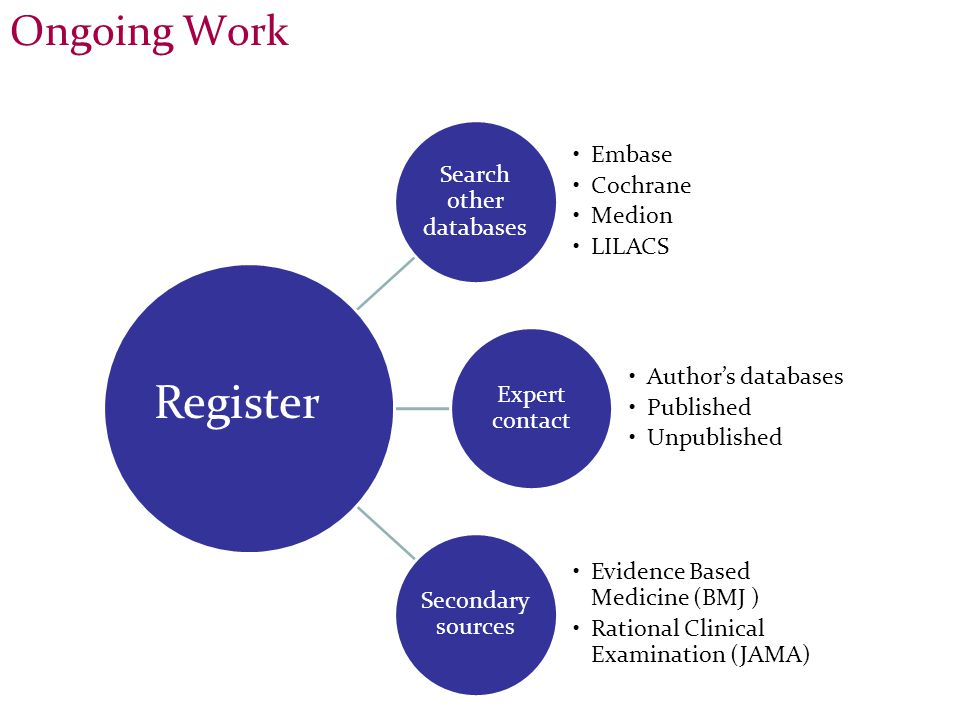 Search other databases Embase Cochrane Medion LILACS Expert contact Author's databases Published Unpublished Secondary sources Evidence Based Medicine (BMJ ) Rational Clinical Examination (JAMA) Register Ongoing Work