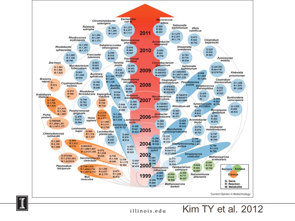 Kim TY et al. 2012