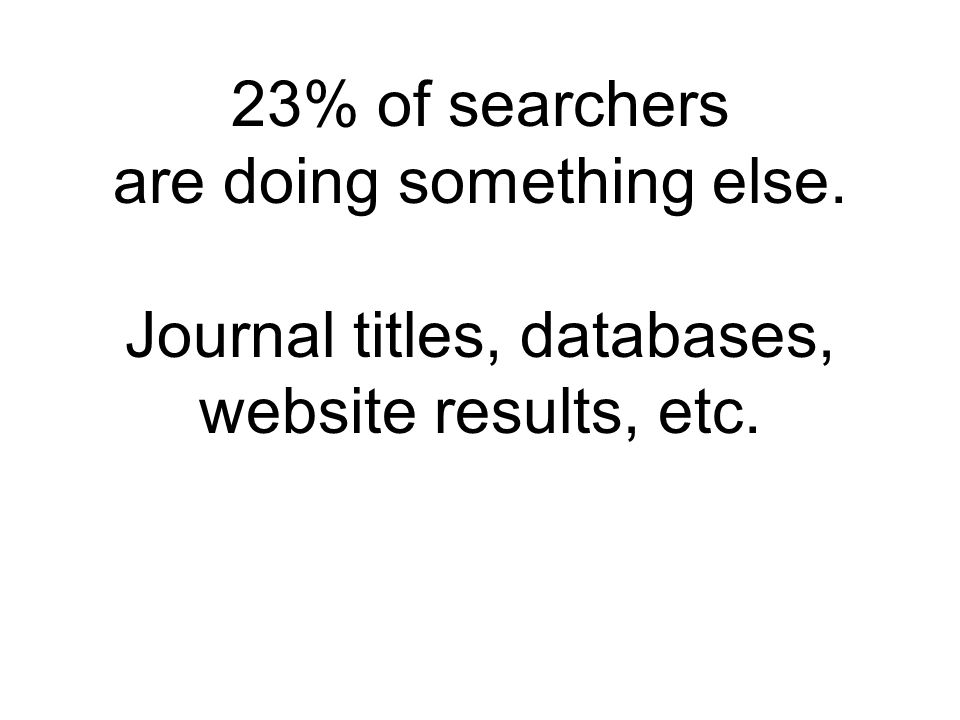 23% of searchers are doing something else. Journal titles, databases, website results, etc.