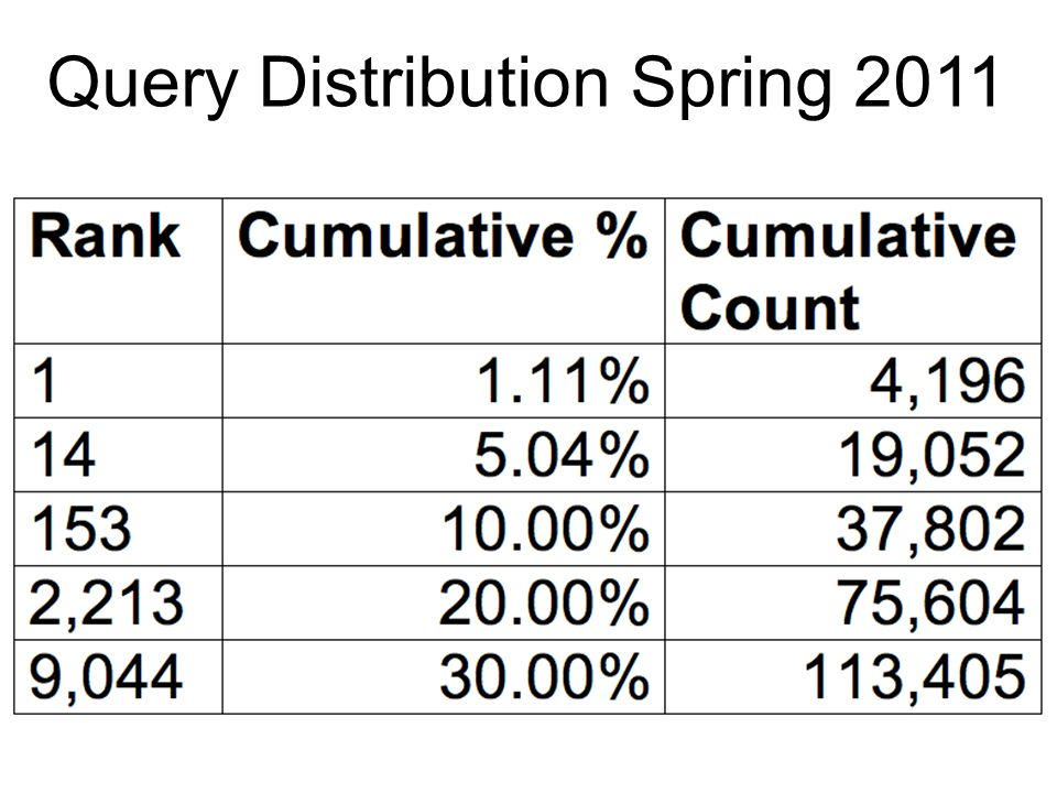 Query Distribution Spring 2011