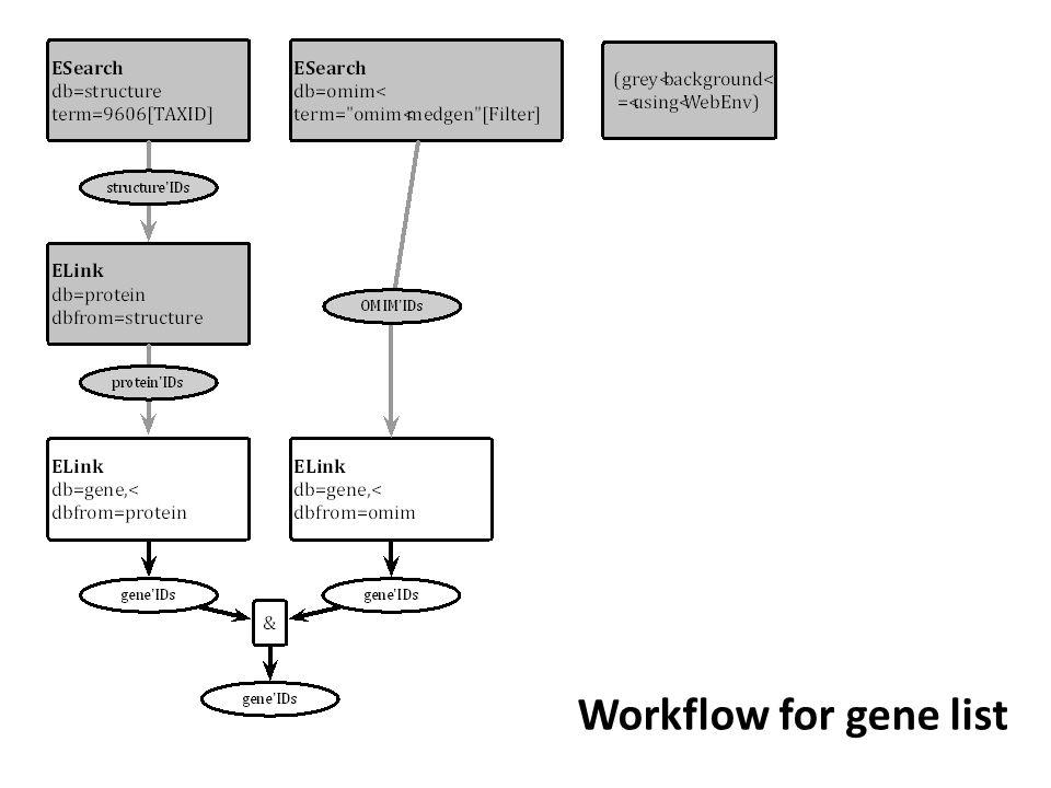 Workflow for gene list