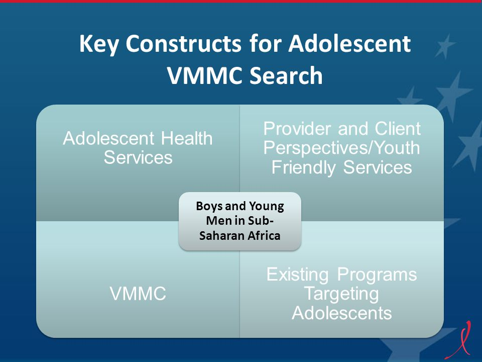 Criteria for Articles in Literature Review Describe at least 1 of the following: –Difference between how adolescent boys and adolescent girls can be educated about HIV and SRH –Accessed VMMC services and included boys –Analyzed provider/educator/parent and adolescent perspectives on the quality of health services and made mention of boys –Discussed VMMC and included younger men and adolescents in the analysis