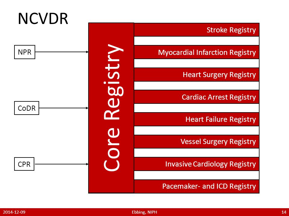 NPR CoDR CPR Stroke Registry Heart Surgery Registry Heart Failure Registry Invasive Cardiology Registry Myocardial Infarction Registry Cardiac Arrest Registry Vessel Surgery Registry Pacemaker- and ICD Registry Core Registry NCVDR 2014-12-09Ebbing, NIPH14