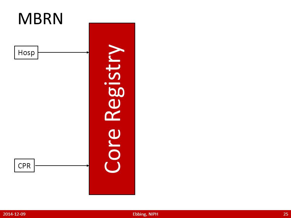 CPR Core Registry MBRN Hosp 2014-12-09Ebbing, NIPH25