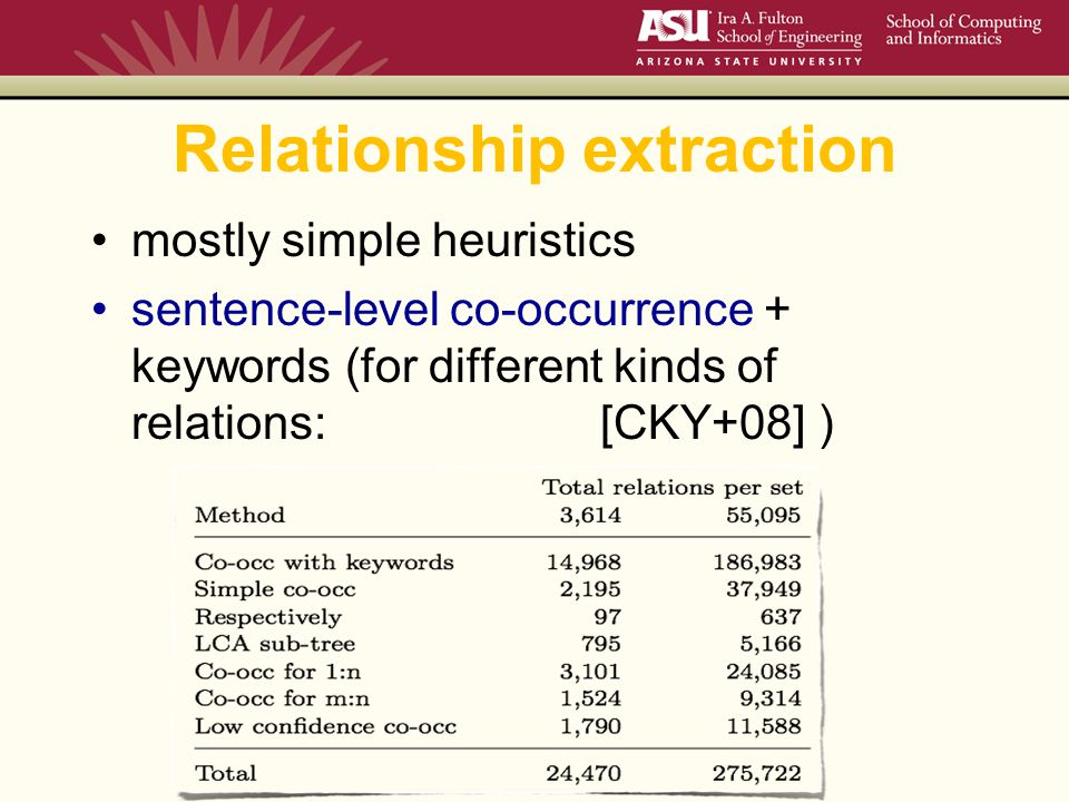 Relationship extraction mostly simple heuristics sentence-level co-occurrence + keywords (for different kinds of relations: [CKY+08] )