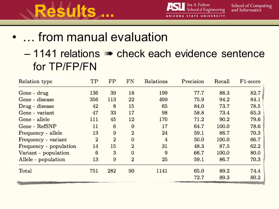 Results... … from manual evaluation –1141 relations ➠ check each evidence sentence for TP/FP/FN
