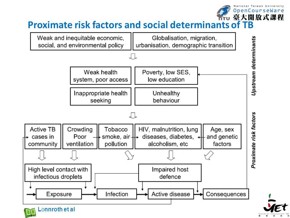Proximate risk factors and social determinants of TB L Ö nnroth et al